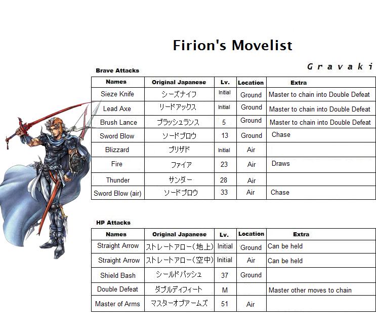 Firion's Skills