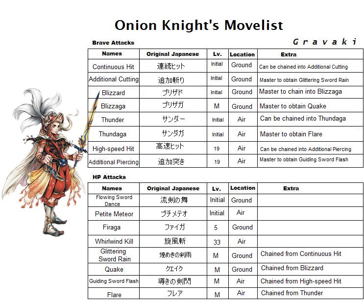Onion Knight's Skills