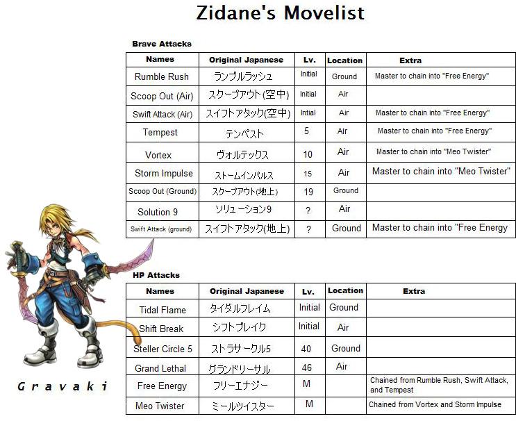 zidane's Skills